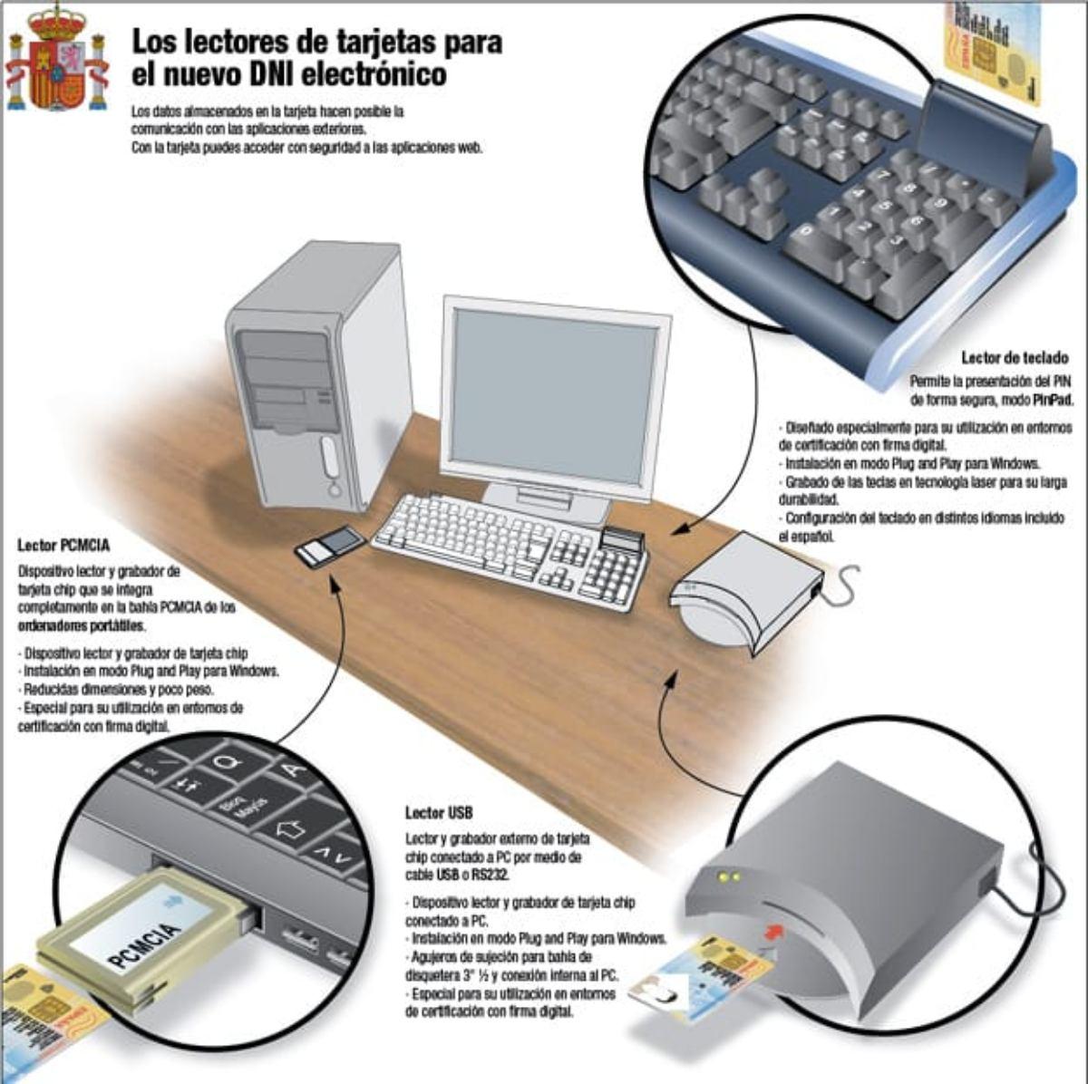 Cómo usar el DNI electrónico