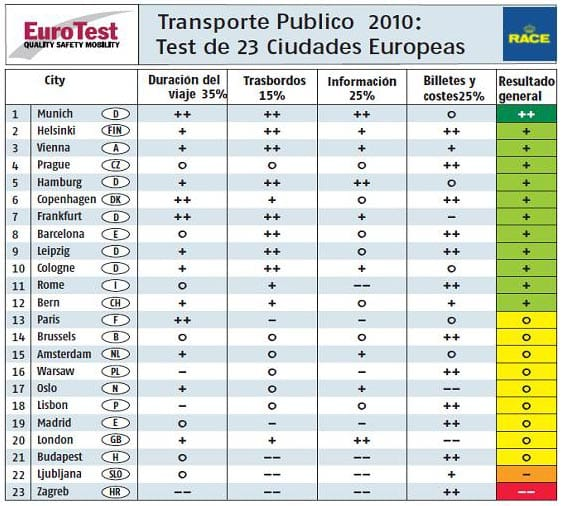 Comparativa transporte en europa