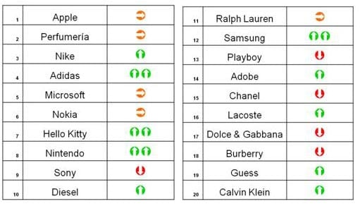 Ranking marcas falsificadas