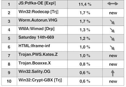 Ranking malware abril 2010