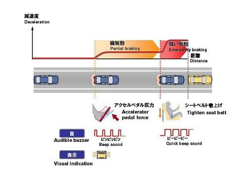 Gráfico cuadro tecnología Nissan Forward Collision Avoidance Assist Concept