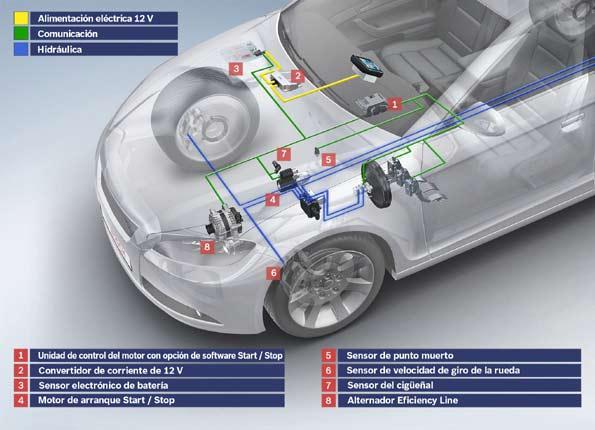 Sistema start stop en coches automáticos
