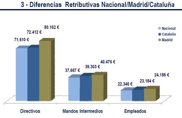 Diferencias de sueldo
