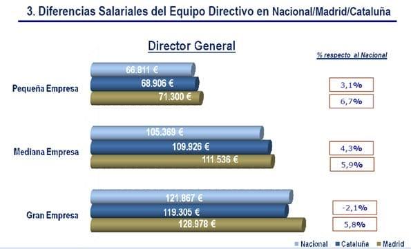 Diferencias de sueldo de directivos