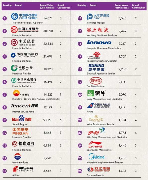 Ranking marcas chinas