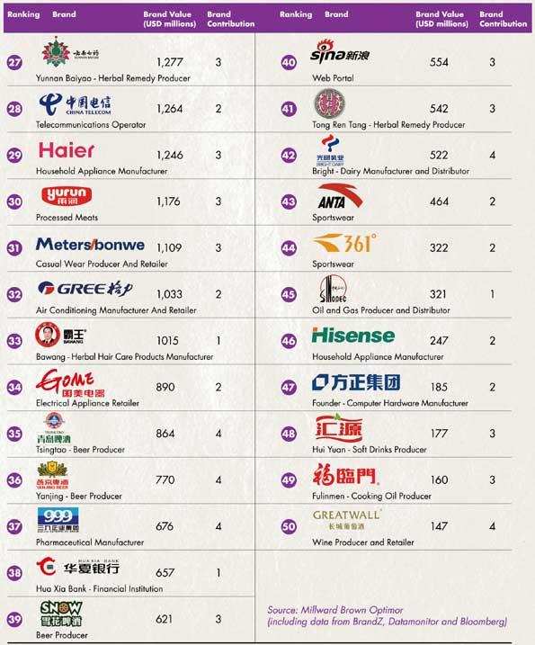 Ranking de marcas chinas