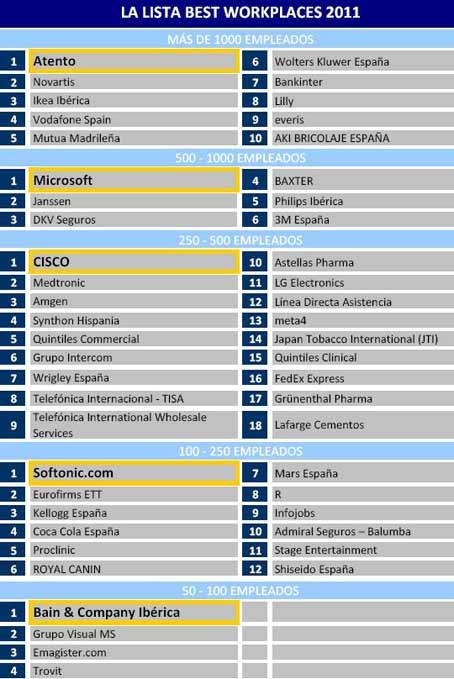 Ranking 2011 mejores empresas para trabajar en España.