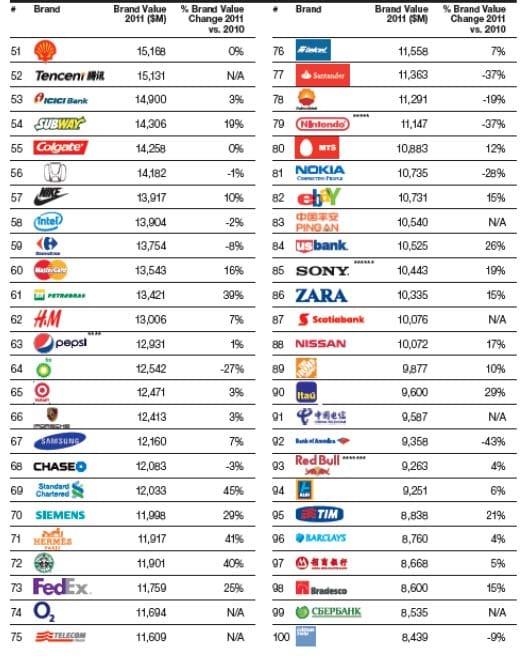 Ranking de marcas más valoradas.
