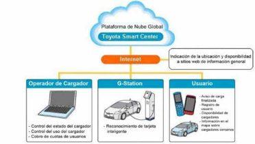 Toyota presenta un cargador para vehículos eléctricos e híbridos eléctricos enchufables