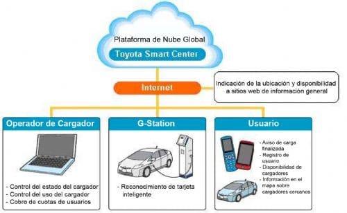 Cargador para vehículo eléctrico de Toyota.