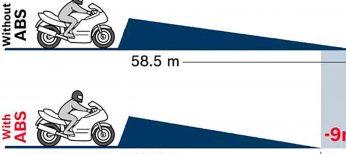 El nuevo ABS para motos incluso se puede instalar en scooters por su reducido tamaño