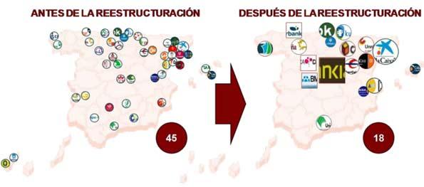 Grafico con la evolución de la Reforma de las Cajas.
