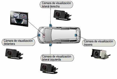 Esquema de la instalación de las 4 cámaras del sistema Clarion de visualización para el coche.