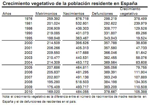 Cuadro del crecimiento vegetativo en España.