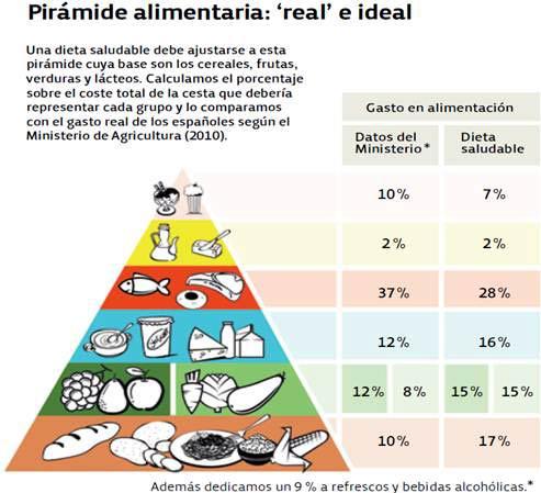 Pirámide de comida necesaria para alimentarse.