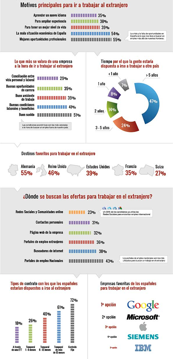 Infografía con los resultados de una encuesta sobre irse a trabajar al extranjero entre los desempleados.