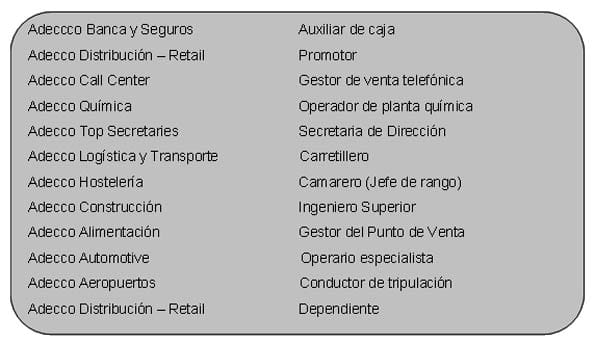 Tabla con los puestos más demandados por las empresas según sectores empresariales.