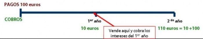 Gráfico que explica los riesgos de la renta fija.