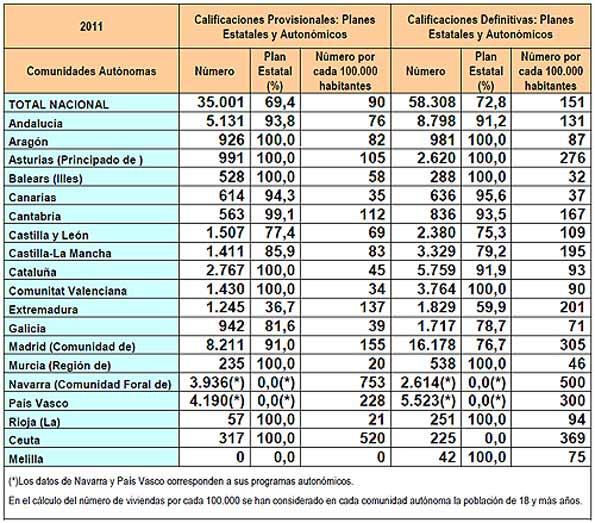 Relación de vivienda nueva protegida contruida en 2011 por comunidades.