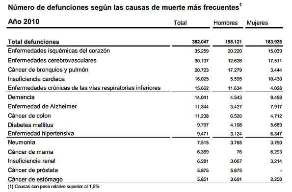 Causas de muerte según tipo de enfermedad entre los españoles en 2010.