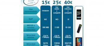 Movistar va a permitir que se pueda compartir una tarifa de datos para varios dispositivos