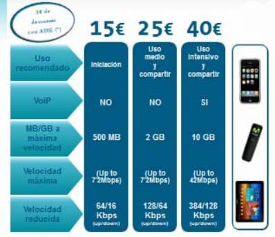 Nuevas tarifas de datos para navegar de Movistar.