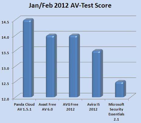 Ranking de mejores antivirus gratuitos.