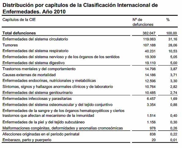 Causas de muerte entre los españoles en 2010.