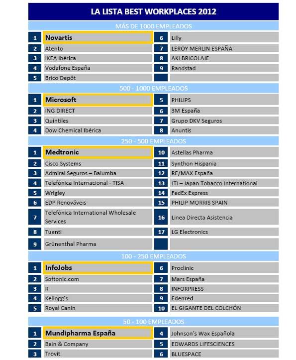 Mejores empresas para trabajar de 2012.