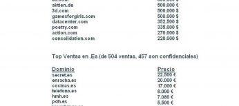 Los dominios españoles cotizan al alza: hasta 22.500 euros se pagó por secret.es
