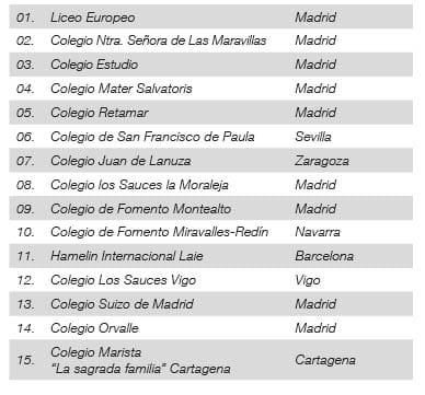 Ranking de los 15 mejores colegios privados por su nivel de inglés.