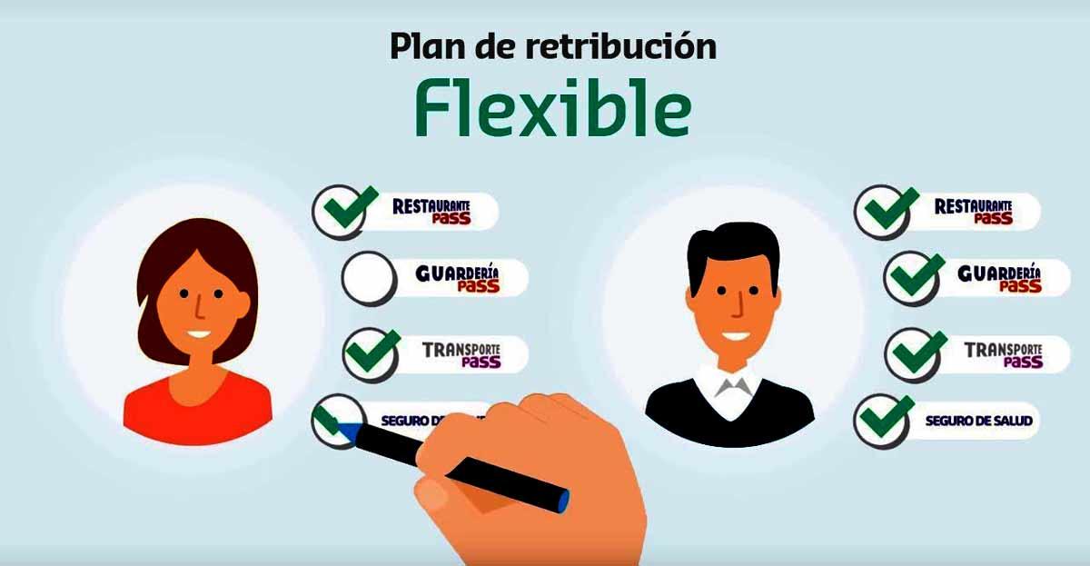 Beneficios, según las empresas, de la retribución flexible