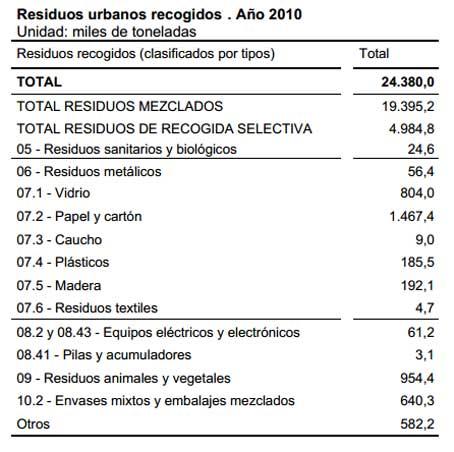 Detalle de las basuras producidas por los españoles.