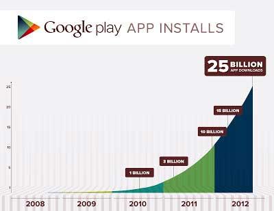 Gráfico con la evolución de las descargas de Google Play.
