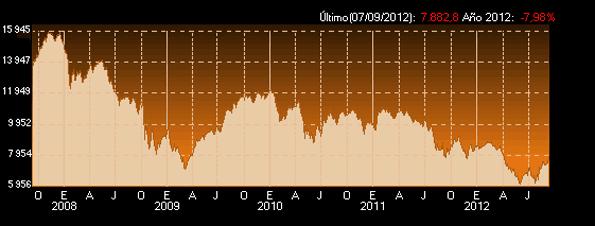 Evolución del IBEX 35 de septiembre de 2011 a septiembre de 2012.