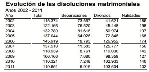 Evolución de divorcios y separaciones entre 2002 y 2011.