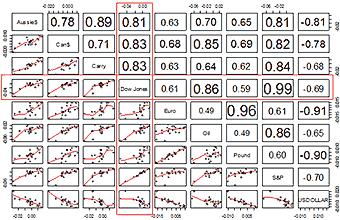 Cuadros y Charts del mercado Forex.
