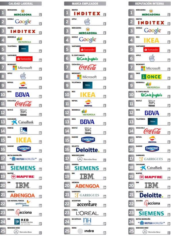 Las 100 mejores empresas para trabajar en España 2012 por reputación.
