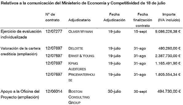 Segunda parte del coste de las pruebas de solvencia de la banca española según el Banco de España.
