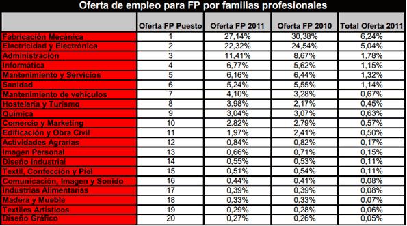 Los trabajos de Formación Profesional (FP) más solicitados.