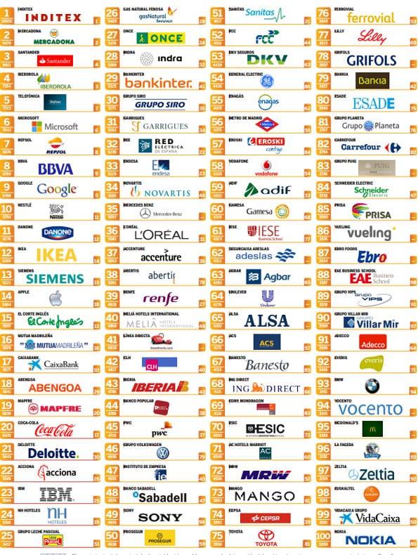 Las 100 mejores empresas para trabajar en España 2012.