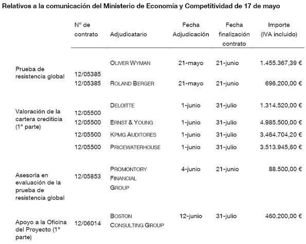 Coste de las pruebas de solvencia de la banca española según el Banco de España.