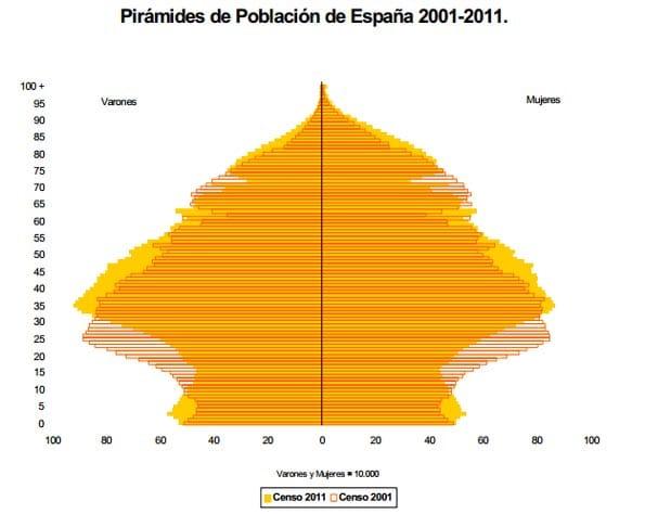 Piramide poblacional 2011 con evolución de edades de hombres y mujeres.