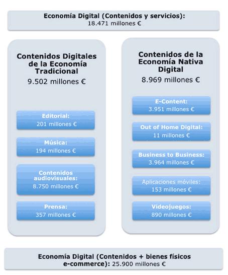 Facturación por sectores dentro de la economía de contenidos digitales.