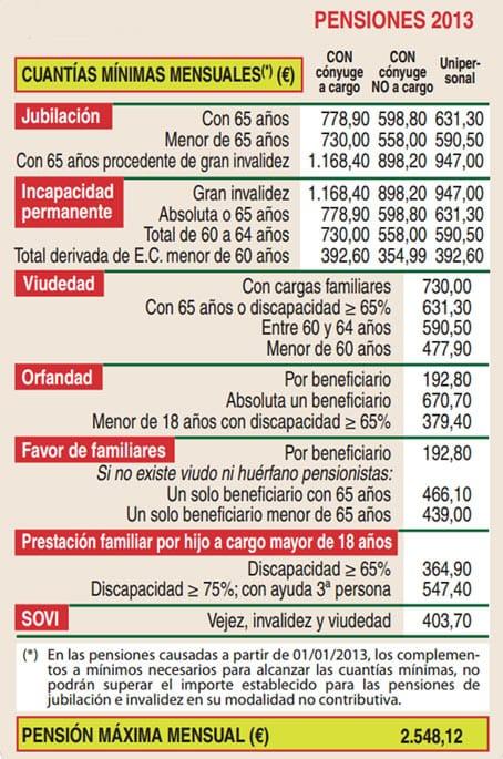 Cuadro con cantidades en euros de las pensiones máximas y mínimas 2013.
