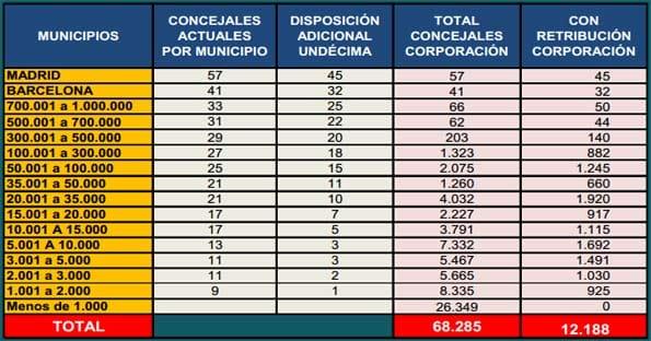 Número de concejales en ayuntamientos que cobrarán sueldo por ejercer como tales.