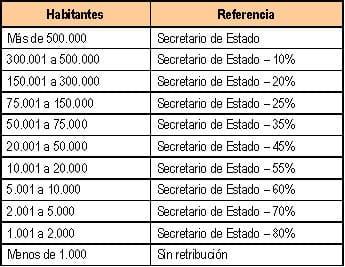 Cuadro con salarios en ayuntamientos según habitantes.
