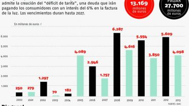 El déficit energético de España no se arregla, cuando es el talón de Aquiles