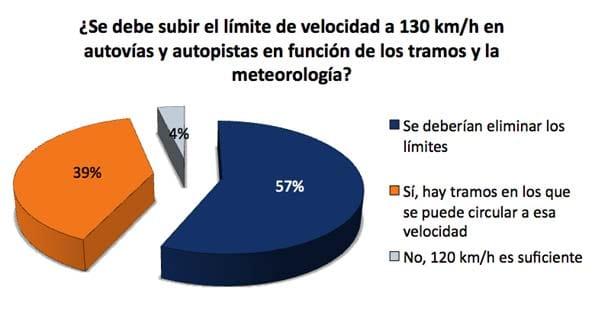 Encuesta sobre elevar el límite de velocidad a 130 km/h.