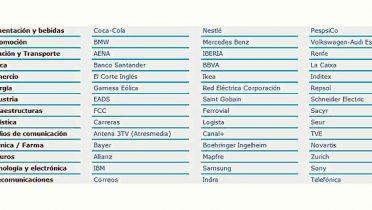 Las mejores empresas para trabajar en España por sectores, según Randstad